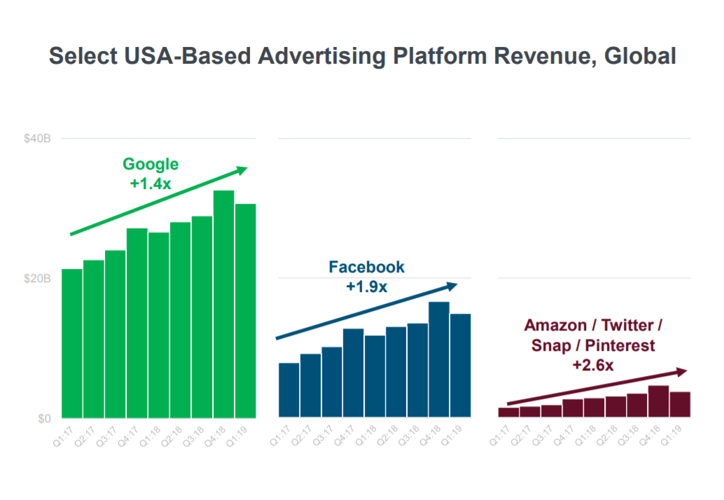 Mary Meeker's 2019 Internet Trends Report, Internet Ad Platforms=Google + Facebook Lead But Others Gaining Share