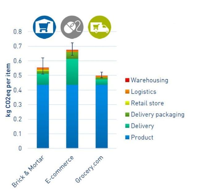 unilever co2 per item ecom vs brick and mortar