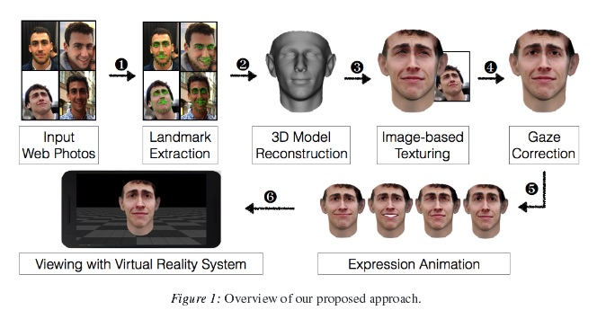face authentication